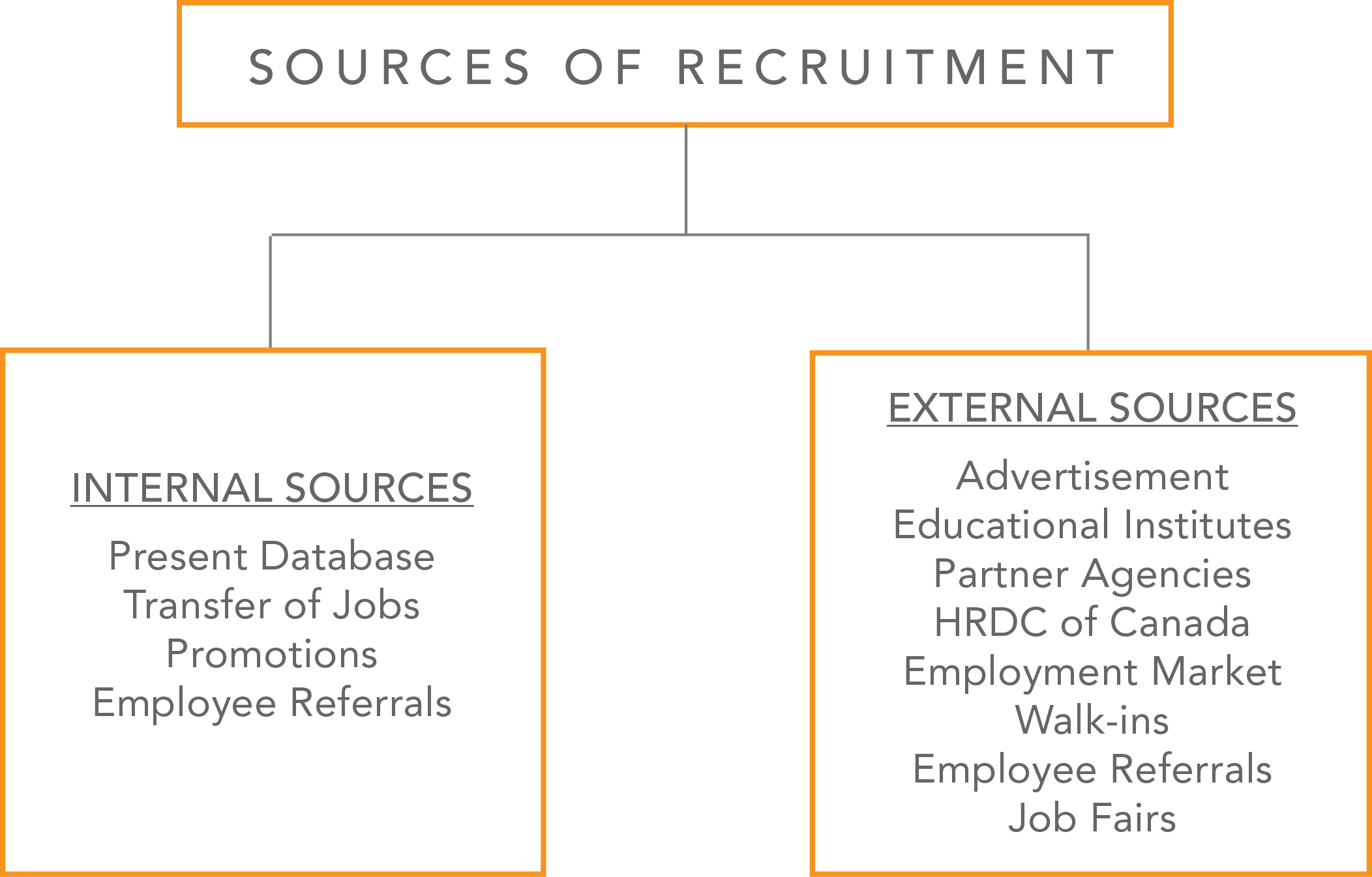 M&M sources of recruitment which include both internal and external sources.